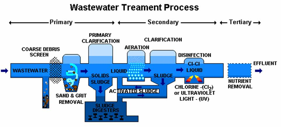 sewage treatment-waste-water treatment-process